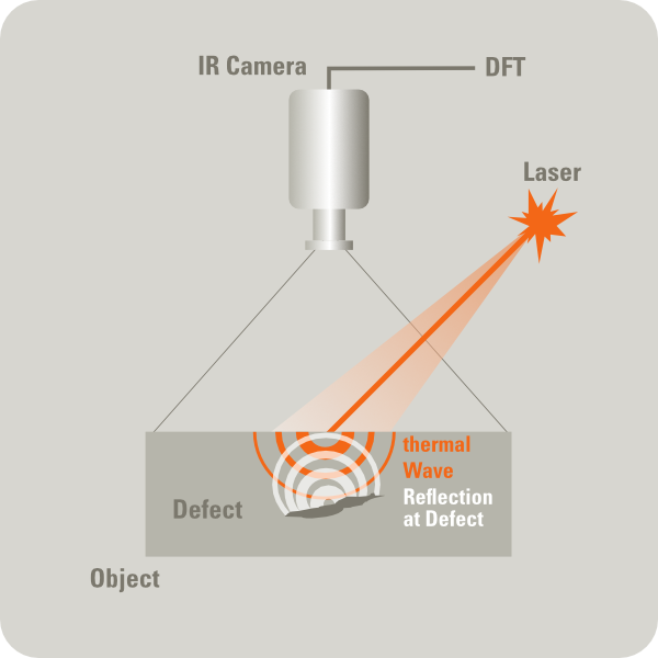 Laser Thermography